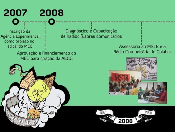 Cronograma 2008